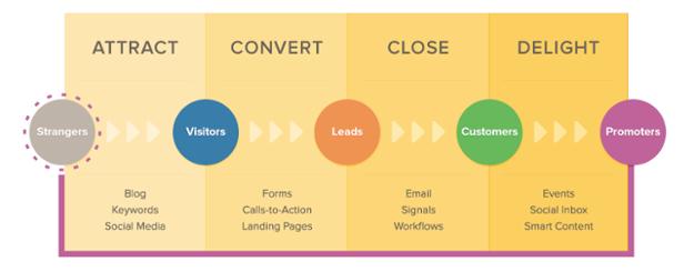 marketing journey